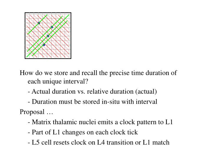 How do we store and recall the precise time duration of