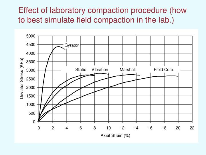 Effect of laboratory compaction procedure (how to best simulate field compaction in the lab.)