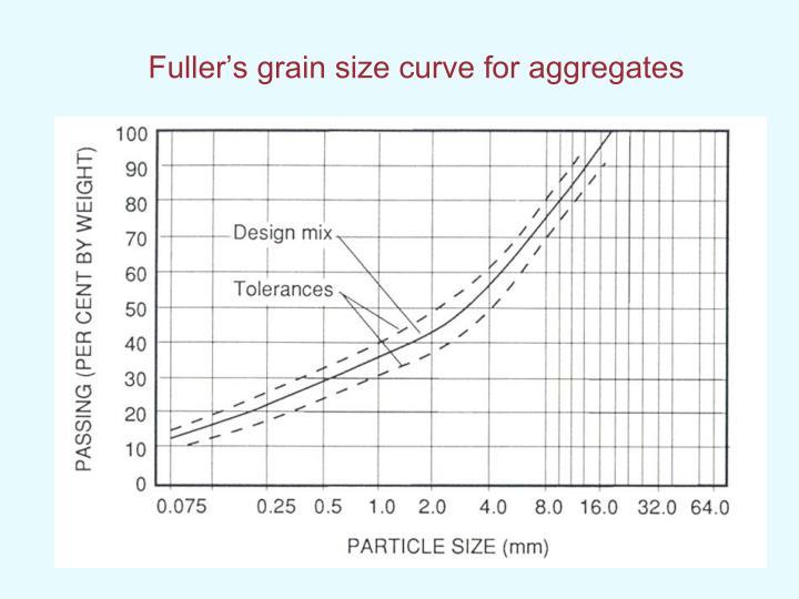 Fuller's grain size curve for aggregates