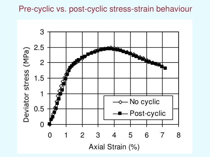 Pre-cyclic vs. post-cyclic stress-strain behaviour