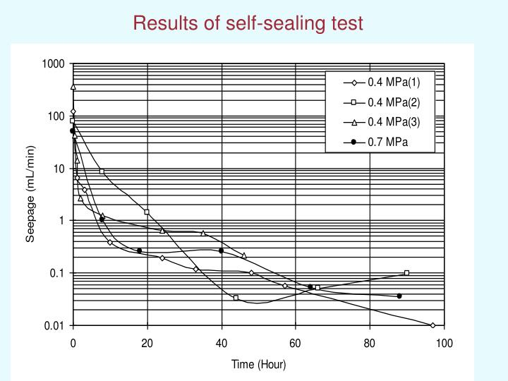 Results of self-sealing test