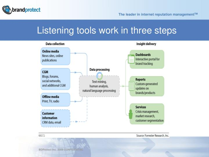 Listening tools work in three steps