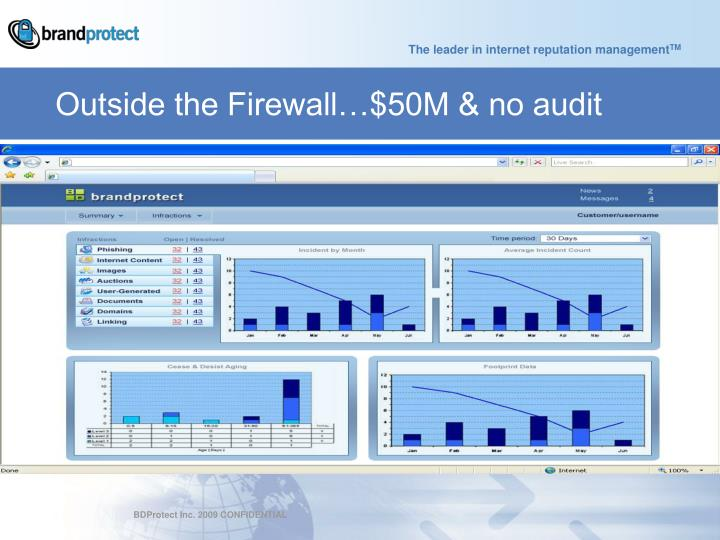 Outside the Firewall…$50M & no audit