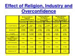 effect of religion industry and overconfidence