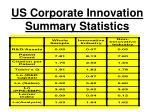 us corporate innovation summary statistics
