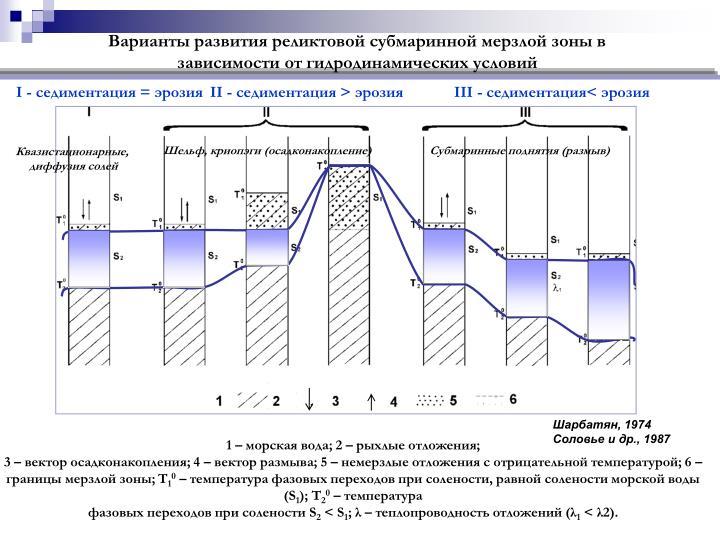 Варианты развития реликтовой субмаринной мерзлой зоны в зависимости от гидродинамических условий