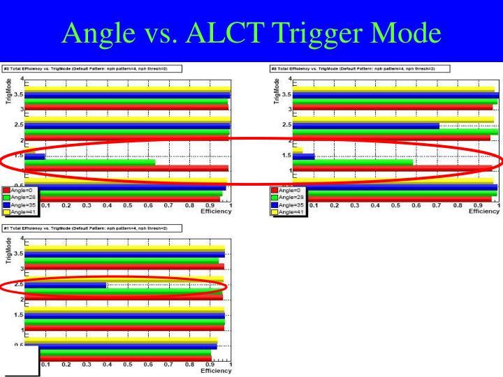 Angle vs. ALCT Trigger Mode