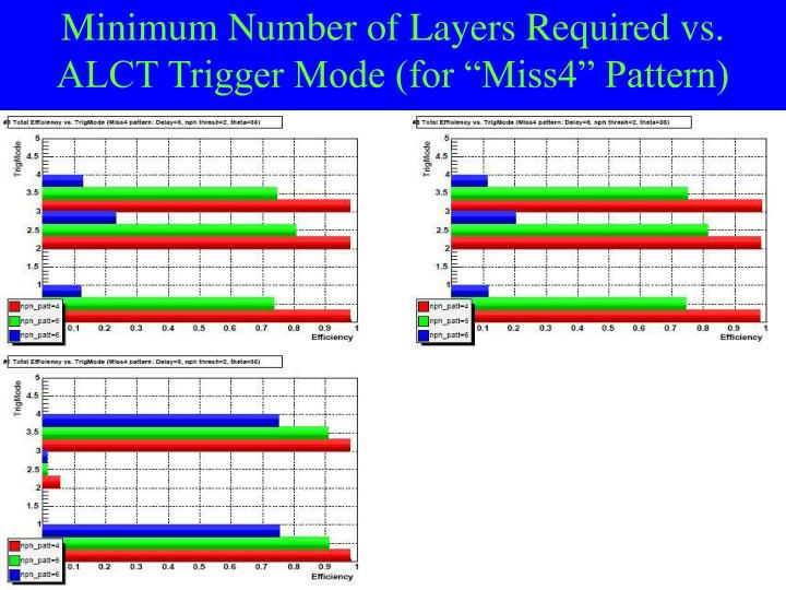 """Minimum Number of Layers Required vs. ALCT Trigger Mode (for """"Miss4"""" Pattern)"""