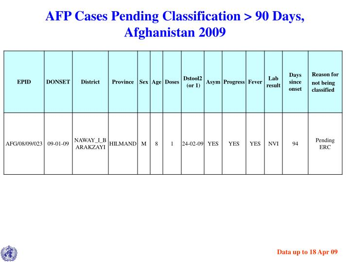 AFP Cases Pending Classification > 90 Days,