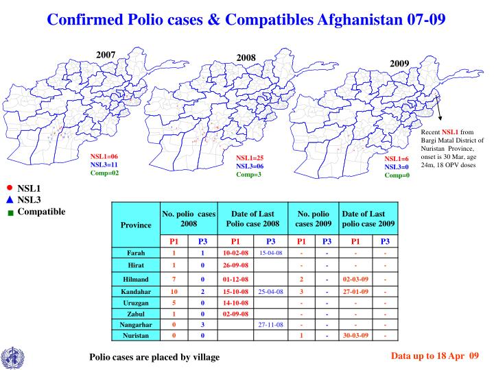 Confirmed polio cases compatibles afghanistan 07 09