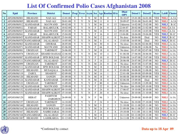 List Of Confirmed Polio Cases Afghanistan 2008