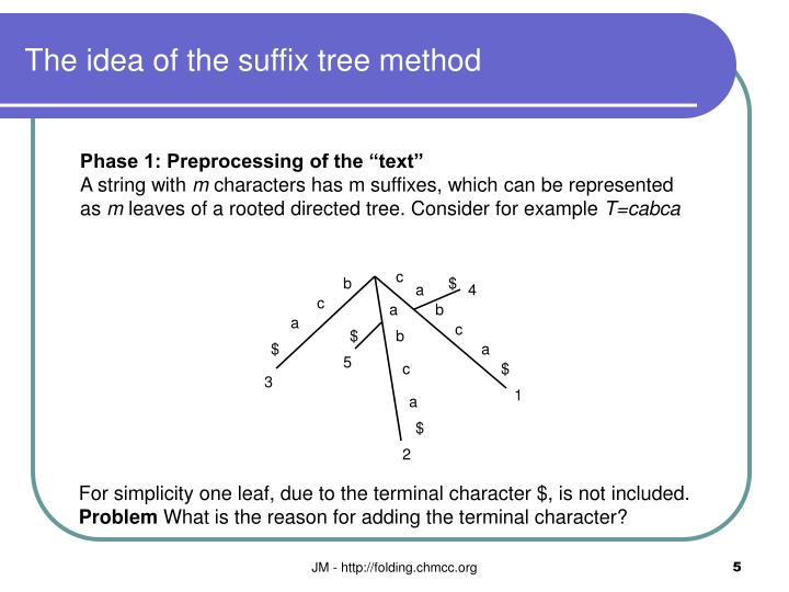 The idea of the suffix tree method