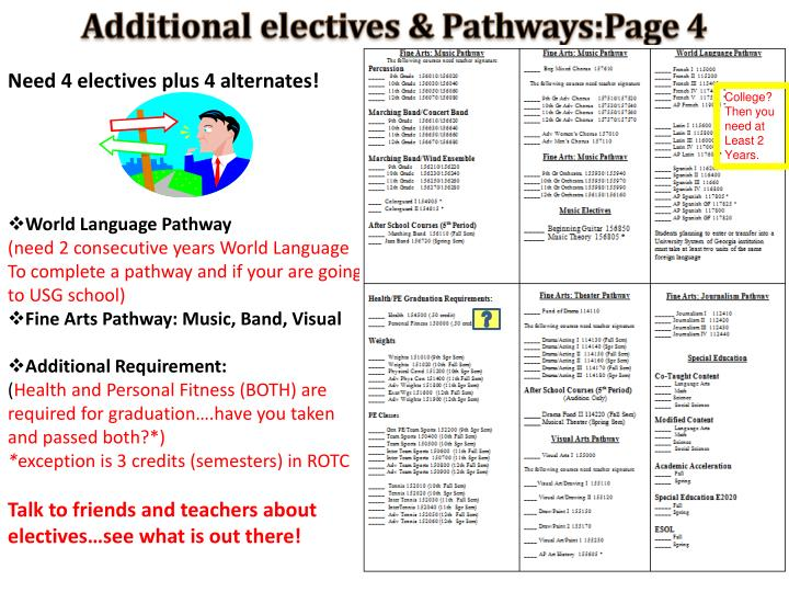 Additional electives &