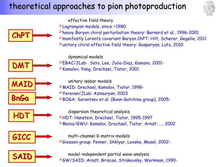 theoretical approaches to pion photoproduction