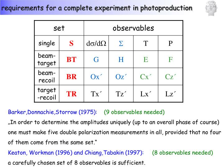 requirements for a complete experiment in photoproduction