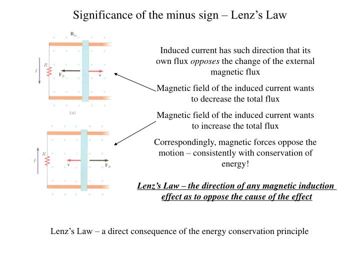Significance of the minus sign – Lenz's Law