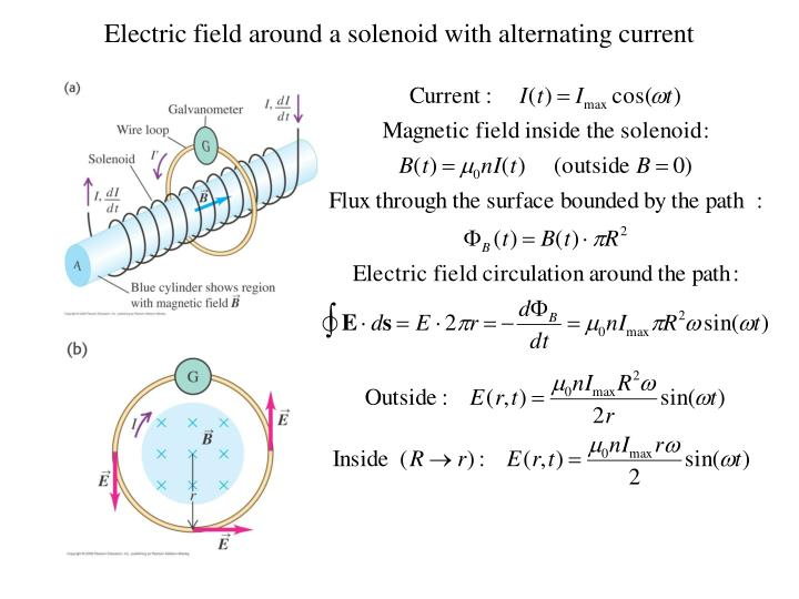 Electric field around a solenoid with alternating current