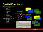 spatial functions
