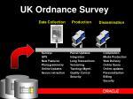 uk ordnance survey