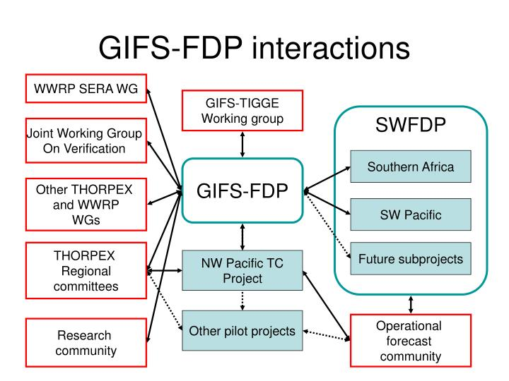 GIFS-FDP interactions