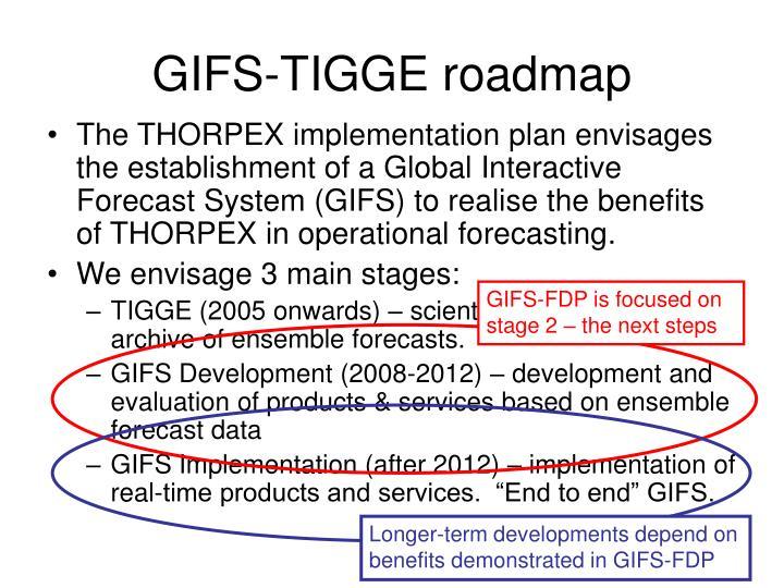 GIFS-TIGGE roadmap
