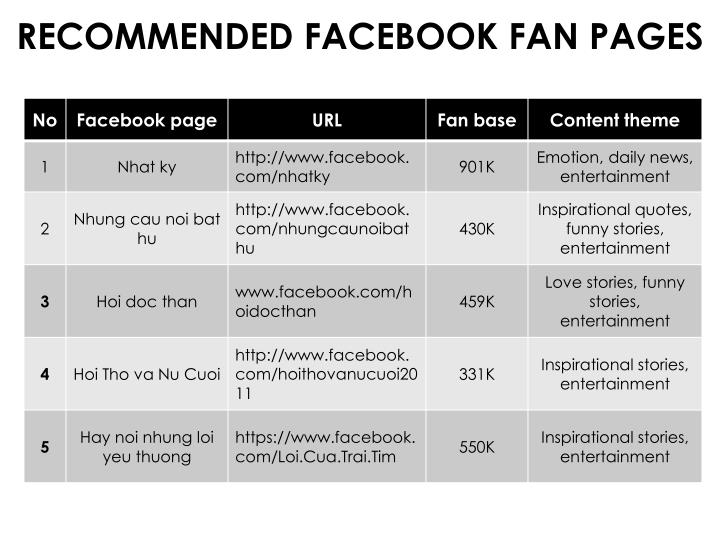 RECOMMENDED FACEBOOK FAN PAGES