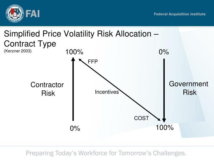 Simplified Price Volatility Risk Allocation –