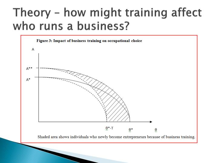 Theory – how might training affect who runs a business?