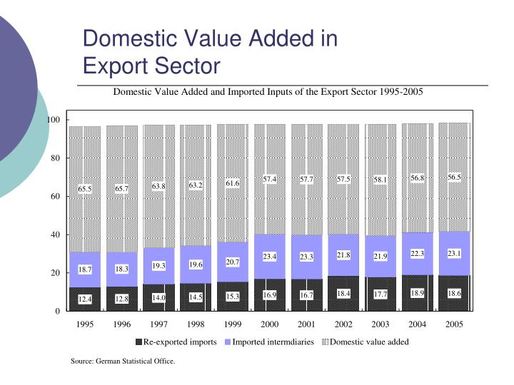 Domestic Value Added in