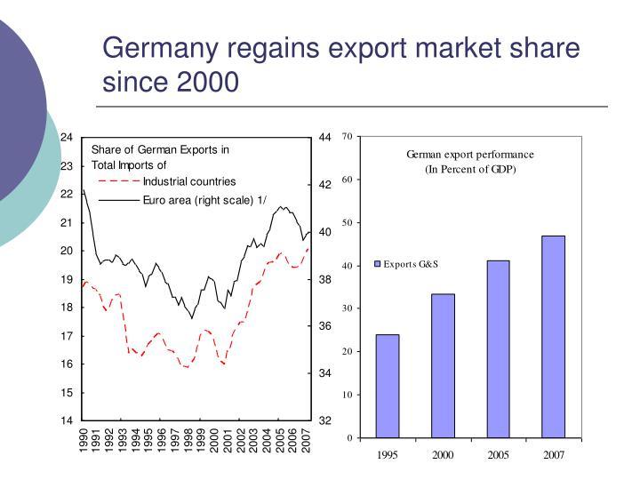 Germany regains export market share since 2000