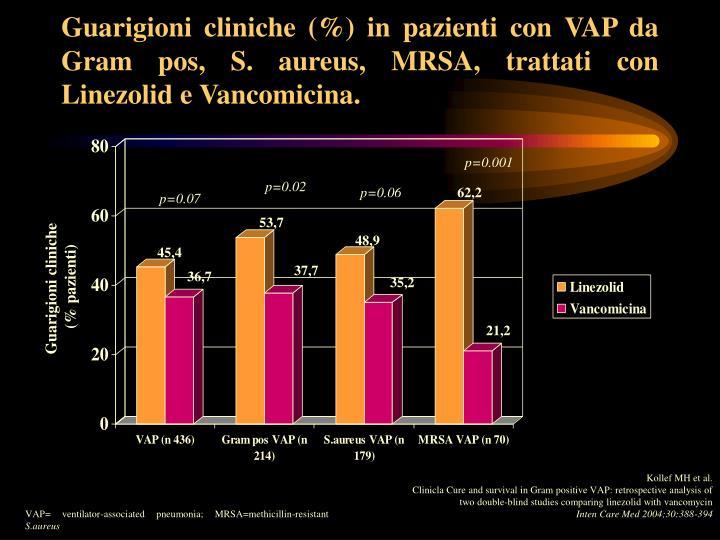 Guarigioni cliniche (%) in pazienti con VAP da Gram pos, S. aureus, MRSA, trattati con Linezolid e Vancomicina.