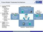 future model federated architecture