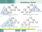 heapifying a vector