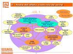 d analisi dell offerta nostra rete dei servizi