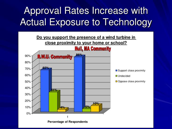 Approval Rates Increase with Actual Exposure to Technology