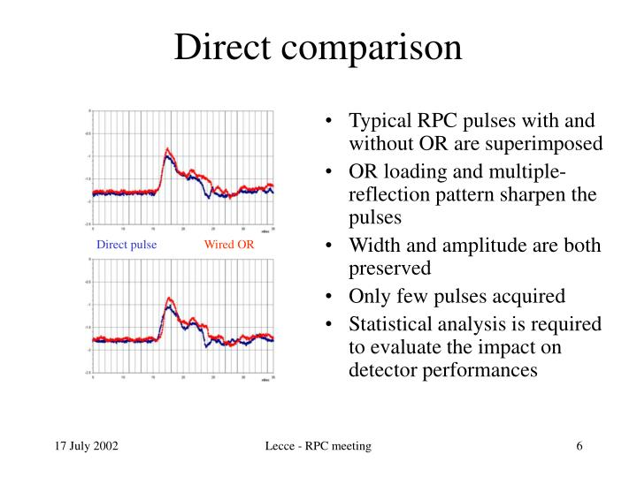 Typical RPC pulses with and without OR are superimposed