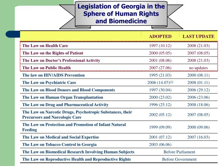 Legislation of Georgia in the Sphere of Human Rights and Biomedicine