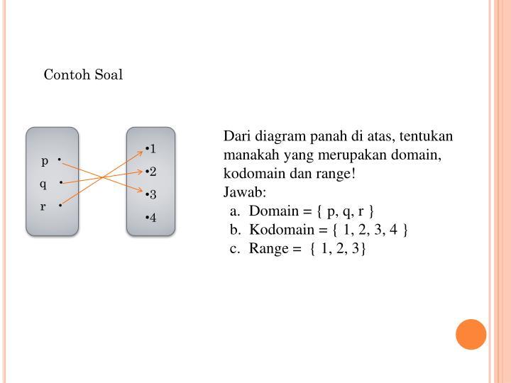 Ppt assalamualaikum wr wb powerpoint presentation id4148501 dari diagram panah di atas tentukan manakah yang merupakan domain kodomain dan range ccuart Gallery