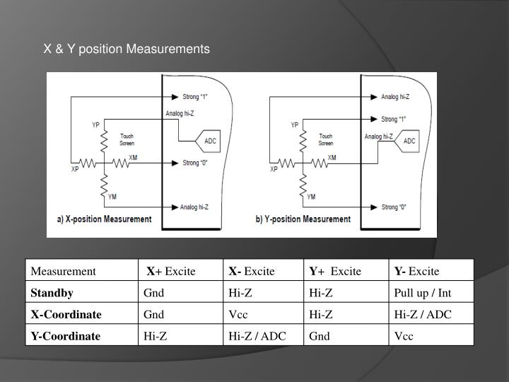 X & Y position Measurements