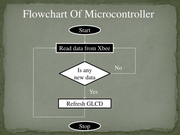 Flowchart Of Microcontroller