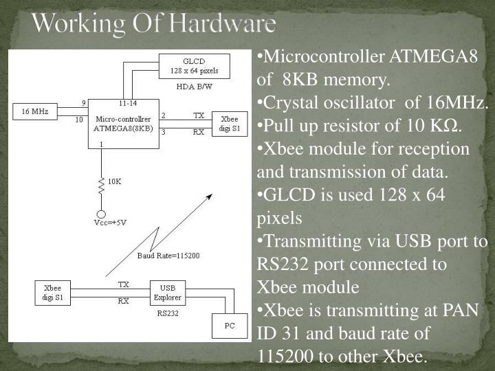 Working Of Hardware