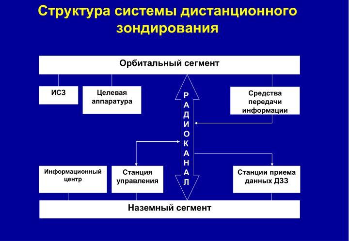 Структура системы дистанционного зондирования
