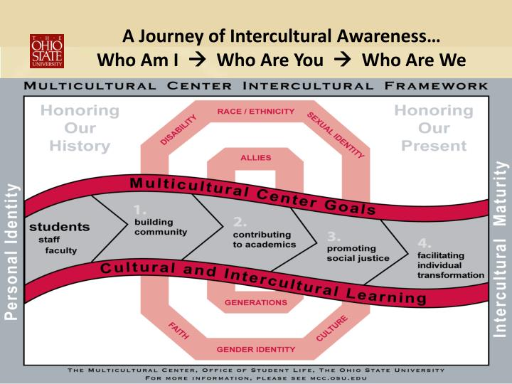 A Journey of Intercultural Awareness…