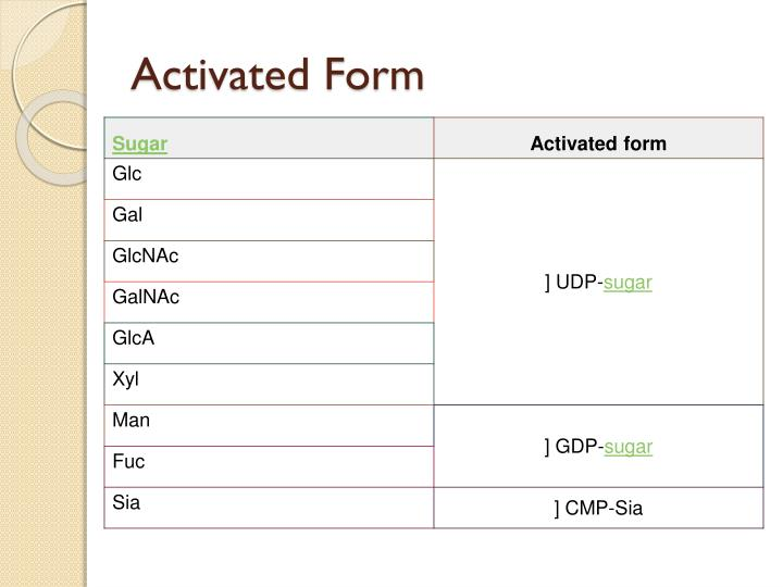 Activated form