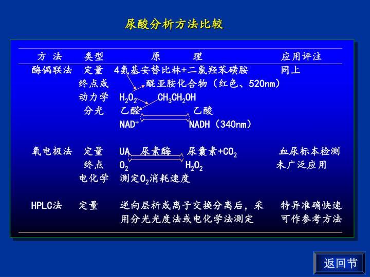 尿酸分析方法比较