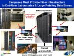 campuses must provide fiber infrastructure to end user laboratories large rotating data stores