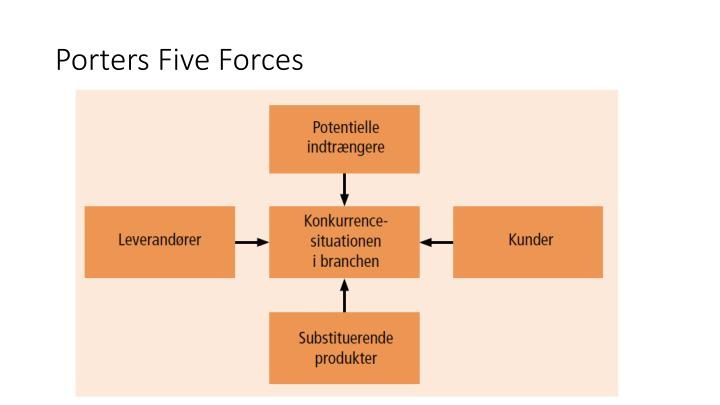 five forces kroger The porter's five forces analysis studies the industry of operation and helps the company find new sources of competitive advantage the analysis surveys an industry through five major questions: what composes a threat of substitute products and services.