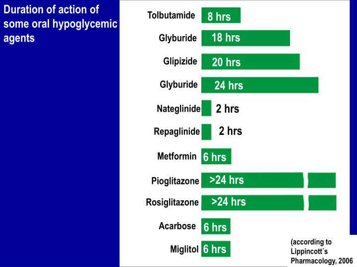 Duration of action of