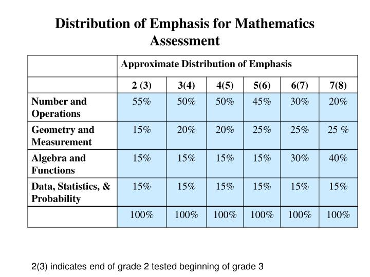 Distribution of Emphasis for Mathematics Assessment