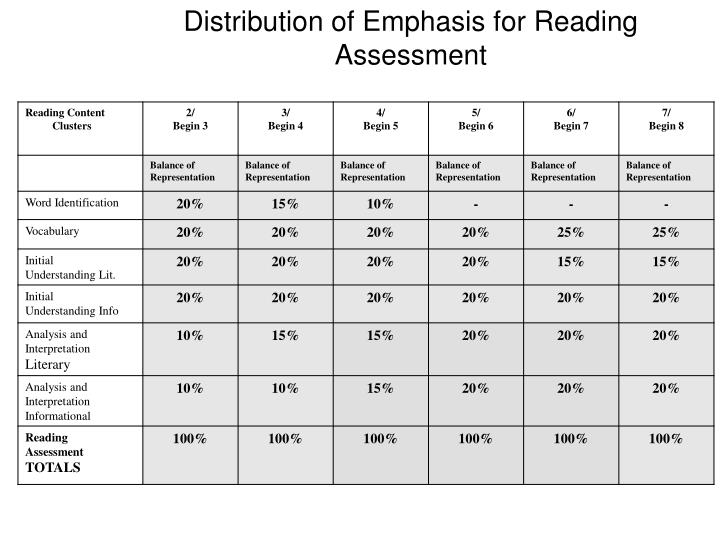 Distribution of Emphasis for Reading Assessment